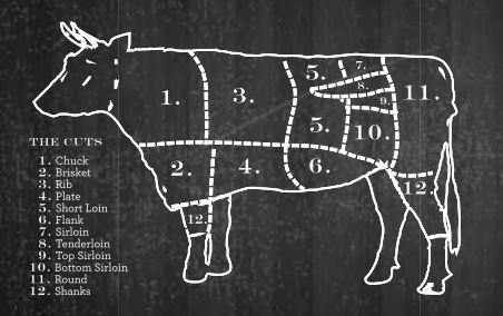 Kansas City Steak Grade and Cut Guide
